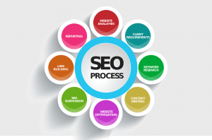 seo service fort worth